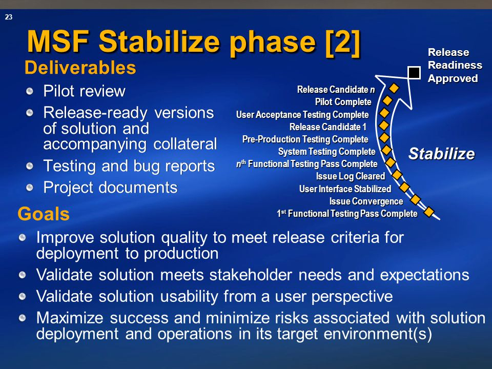 MSF Stabilize phase [2] Deliverables Goals Pilot review